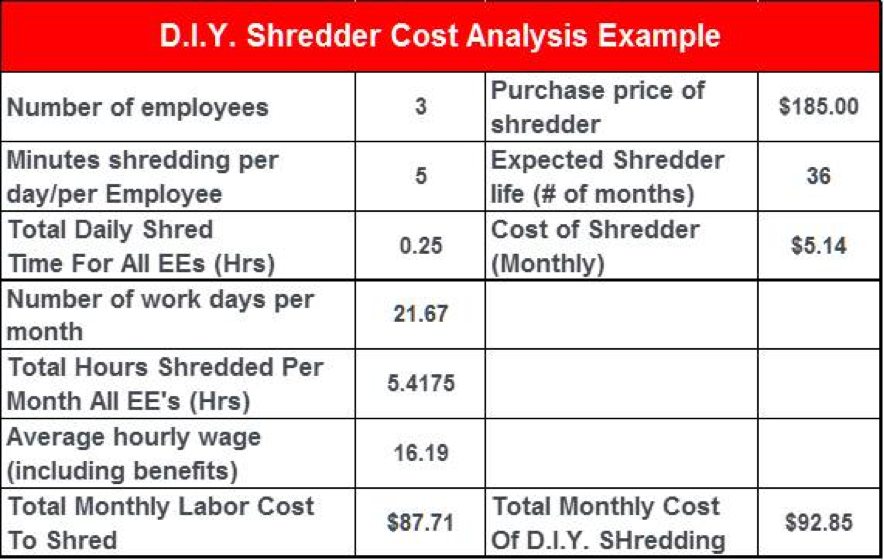 DIY shredder cost analysis chart example